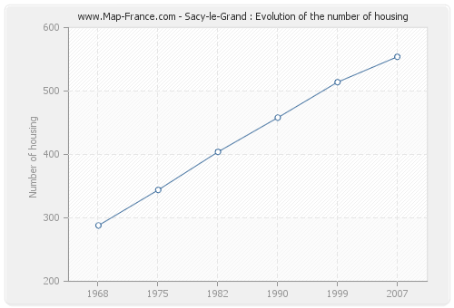 Sacy-le-Grand : Evolution of the number of housing