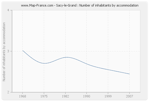 Sacy-le-Grand : Number of inhabitants by accommodation