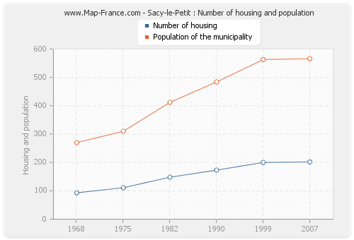 Sacy-le-Petit : Number of housing and population