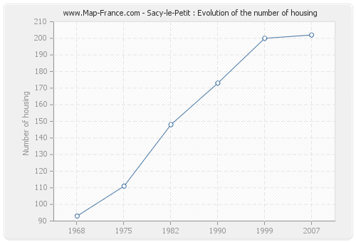 Sacy-le-Petit : Evolution of the number of housing