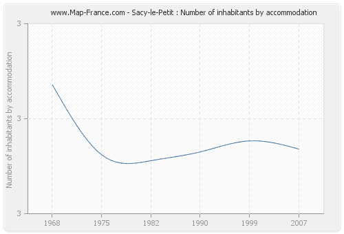 Sacy-le-Petit : Number of inhabitants by accommodation
