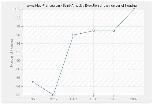 Saint-Arnoult : Evolution of the number of housing