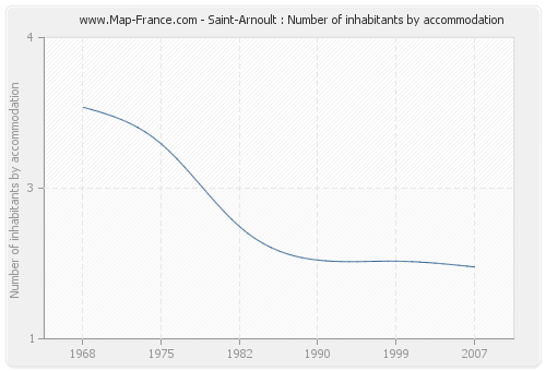 Saint-Arnoult : Number of inhabitants by accommodation