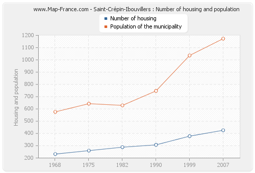 Saint-Crépin-Ibouvillers : Number of housing and population