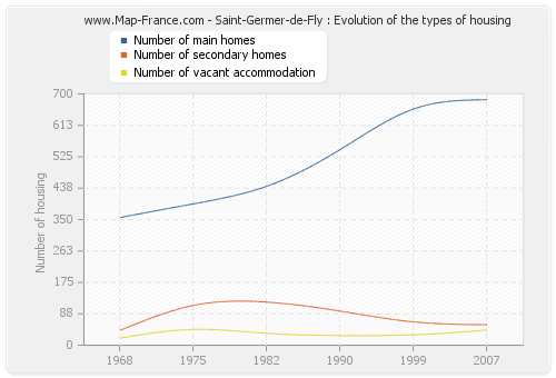 Saint-Germer-de-Fly : Evolution of the types of housing