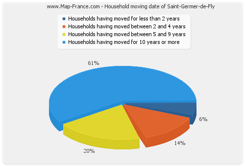 Household moving date of Saint-Germer-de-Fly