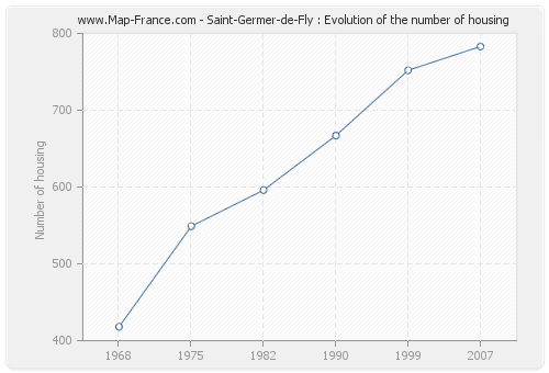 Saint-Germer-de-Fly : Evolution of the number of housing