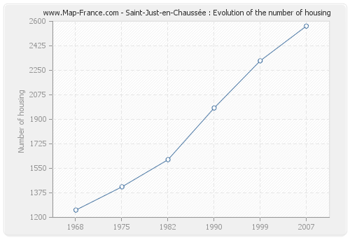 Saint-Just-en-Chaussée : Evolution of the number of housing