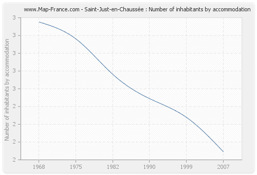 Saint-Just-en-Chaussée : Number of inhabitants by accommodation