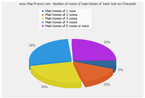 Number of rooms of main homes of Saint-Just-en-Chaussée