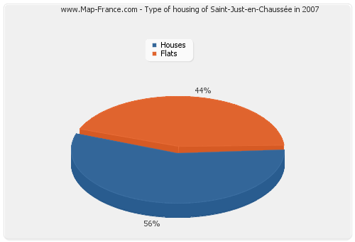 Type of housing of Saint-Just-en-Chaussée in 2007