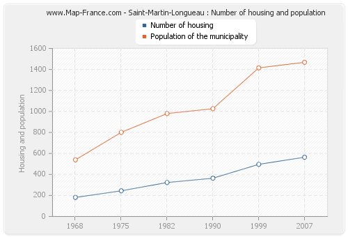 Saint-Martin-Longueau : Number of housing and population
