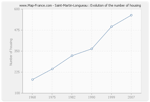 Saint-Martin-Longueau : Evolution of the number of housing