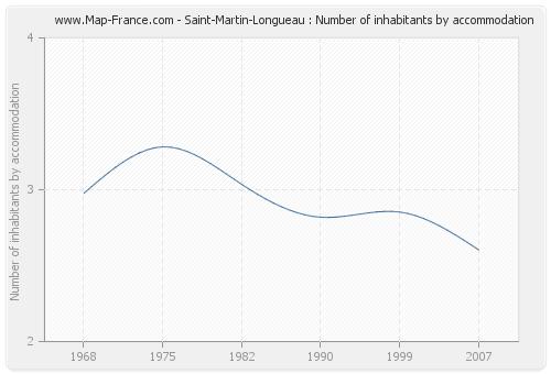 Saint-Martin-Longueau : Number of inhabitants by accommodation