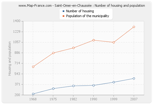 Saint-Omer-en-Chaussée : Number of housing and population