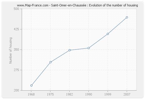 Saint-Omer-en-Chaussée : Evolution of the number of housing