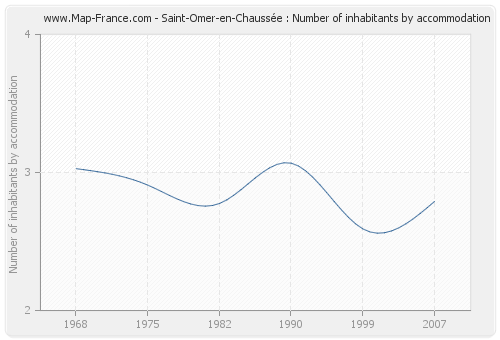 Saint-Omer-en-Chaussée : Number of inhabitants by accommodation