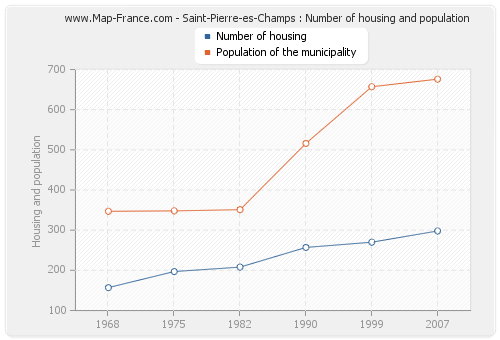Saint-Pierre-es-Champs : Number of housing and population