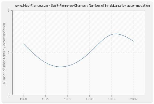 Saint-Pierre-es-Champs : Number of inhabitants by accommodation