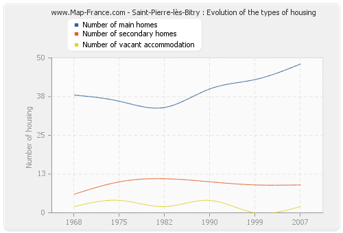 Saint-Pierre-lès-Bitry : Evolution of the types of housing