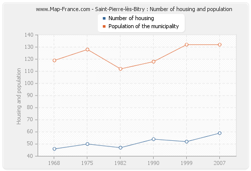 Saint-Pierre-lès-Bitry : Number of housing and population