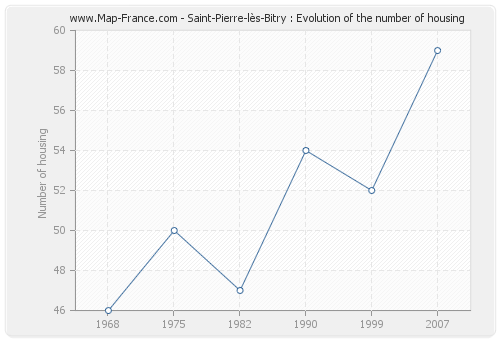 Saint-Pierre-lès-Bitry : Evolution of the number of housing