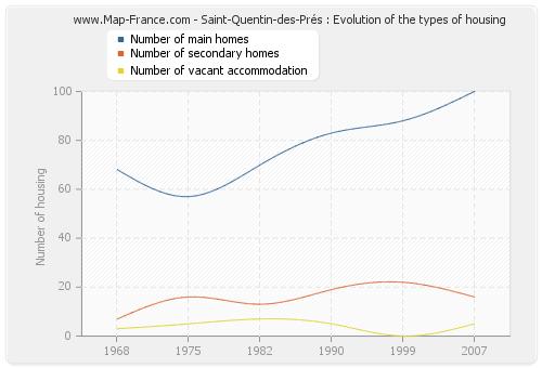 Saint-Quentin-des-Prés : Evolution of the types of housing