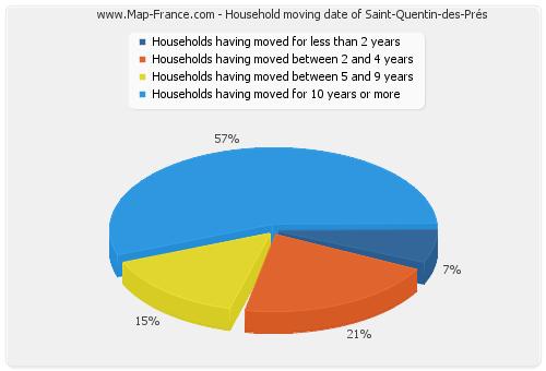 Household moving date of Saint-Quentin-des-Prés
