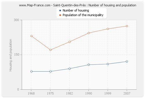 Saint-Quentin-des-Prés : Number of housing and population