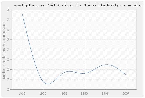 Saint-Quentin-des-Prés : Number of inhabitants by accommodation