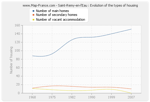 Saint-Remy-en-l'Eau : Evolution of the types of housing