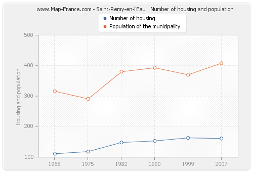 Saint-Remy-en-l'Eau : Number of housing and population