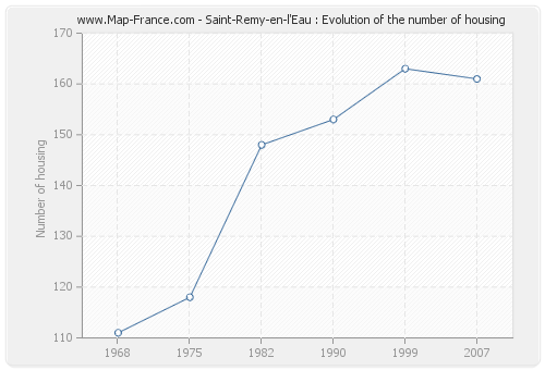 Saint-Remy-en-l'Eau : Evolution of the number of housing