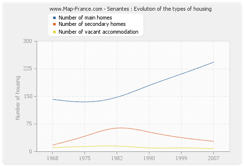 Senantes : Evolution of the types of housing