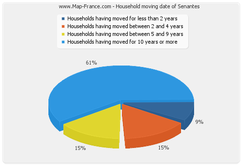 Household moving date of Senantes