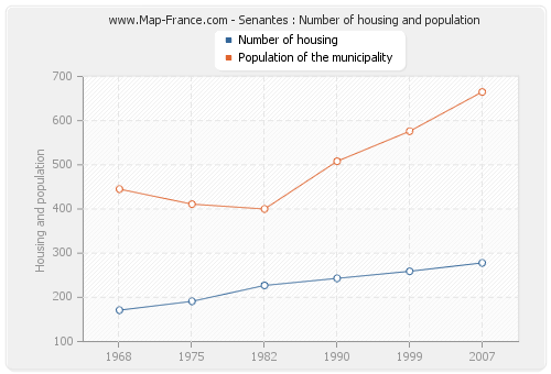 Senantes : Number of housing and population