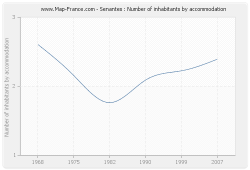 Senantes : Number of inhabitants by accommodation