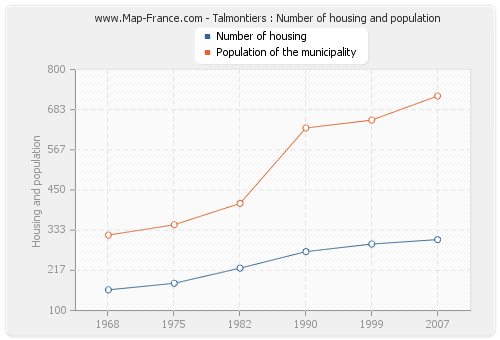 Talmontiers : Number of housing and population