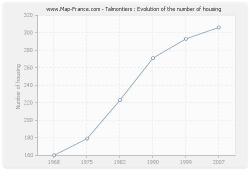 Talmontiers : Evolution of the number of housing