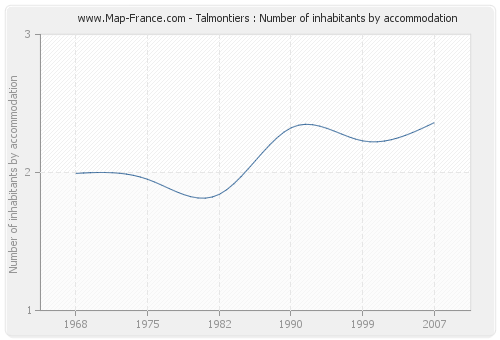 Talmontiers : Number of inhabitants by accommodation