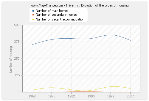 Thiverny : Evolution of the types of housing