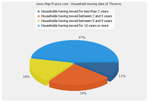Household moving date of Thiverny