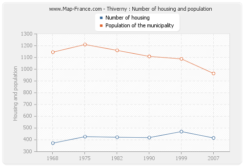 Thiverny : Number of housing and population
