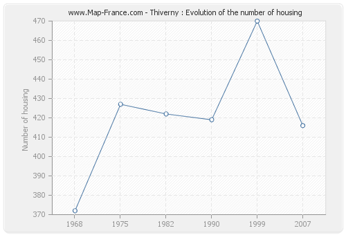 Thiverny : Evolution of the number of housing