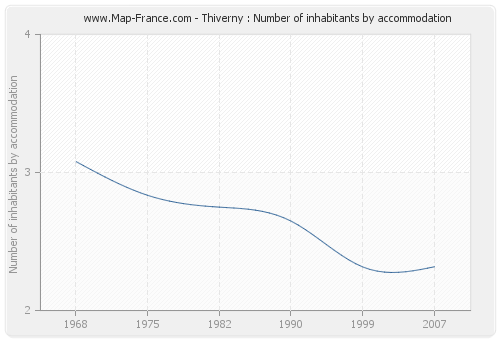 Thiverny : Number of inhabitants by accommodation