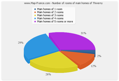 Number of rooms of main homes of Thiverny