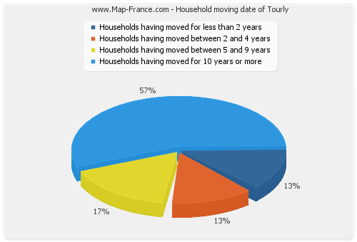 Household moving date of Tourly