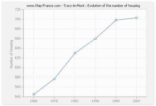 Tracy-le-Mont : Evolution of the number of housing