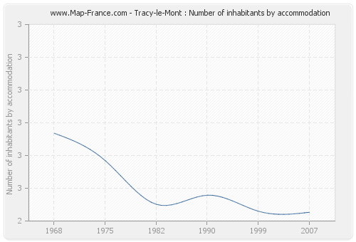 Tracy-le-Mont : Number of inhabitants by accommodation