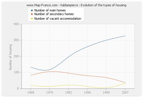 Valdampierre : Evolution of the types of housing